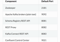 Confluent Components & Their HTTP Ports
